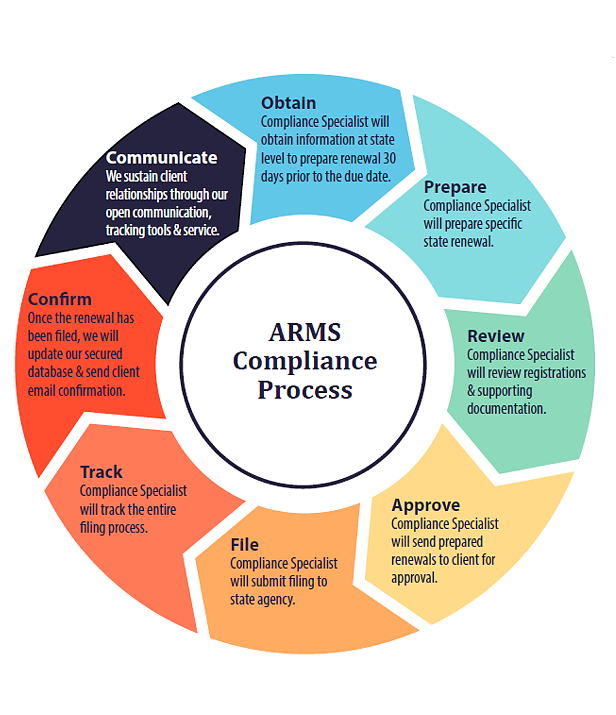 URS Annual Registration Management Service (ARMS) Compliance Process